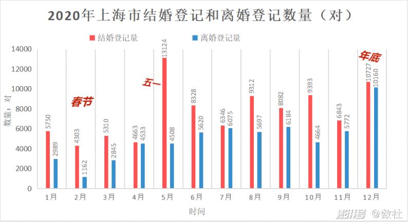 2020上海婚姻数据图说  第2张