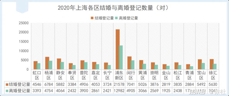 2020上海婚姻数据图说  第3张
