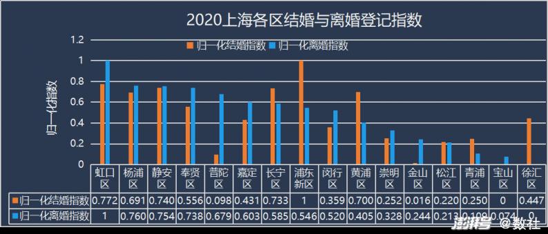 2020上海婚姻数据图说  第4张
